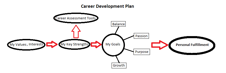 Career+Development+Model